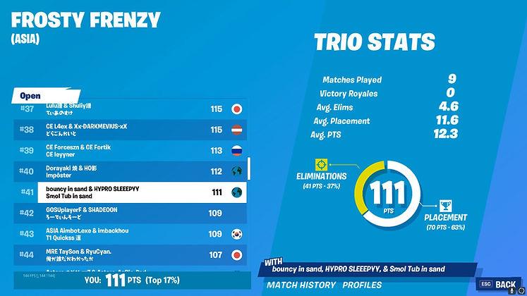 Hypro Sleeepyy & Hypro bouncy Frosty Frenzy December 19th, 2020 | 1200$ USD