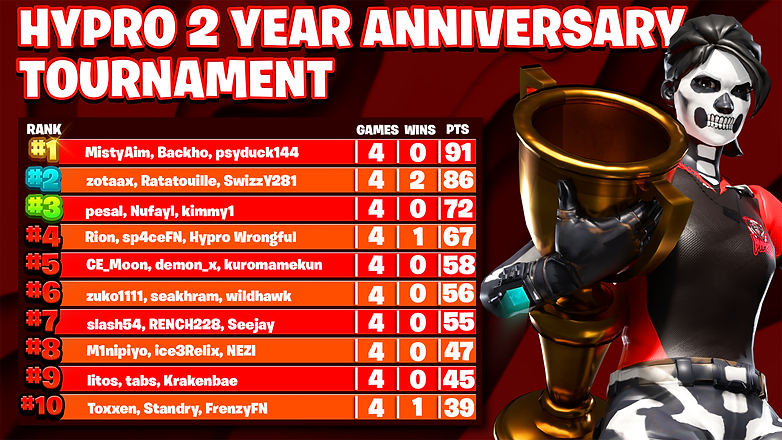 Hypro 2 Year Anniversary Tournament Finals Results