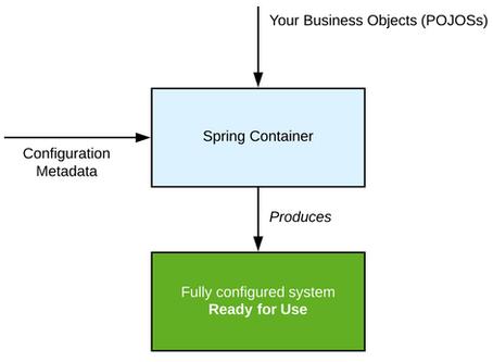 Inversión de Control en Spring Boot—@Component, @Autowired, @Value, @Bean y @Configuration