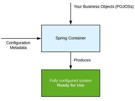 Inversión de Control en Spring Boot—@Component, @Autowired, @Value, @Bean y @Configuration