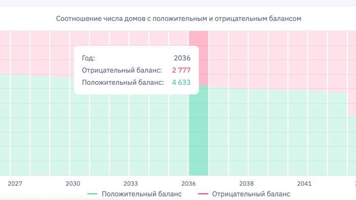Сервис прогнозирования финансовой устойчивости рег. программы кап. ремонта