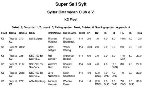 Ergebnis Super Sail Sylt 2017
