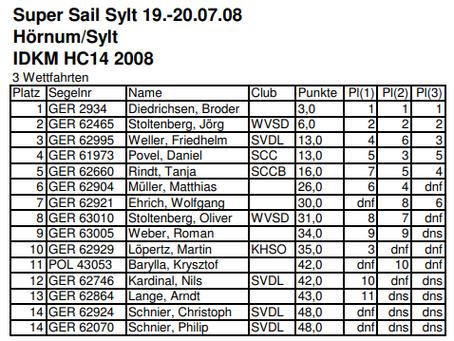 Ergebnis der Super Sail Sylt 2008
