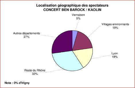 Résultats de l'Enquête « Origines et motivations des visiteurs aux francophonides 2012 »