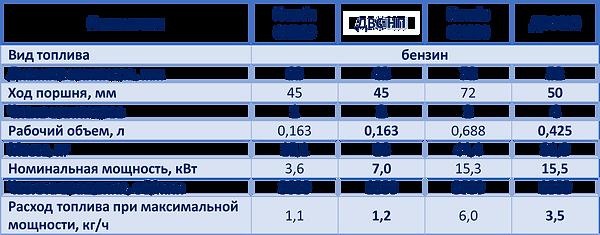 Generator_benzin.fw.png