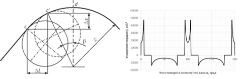 Кинематический, динамический анализ запатентованного устройства отбора мощности