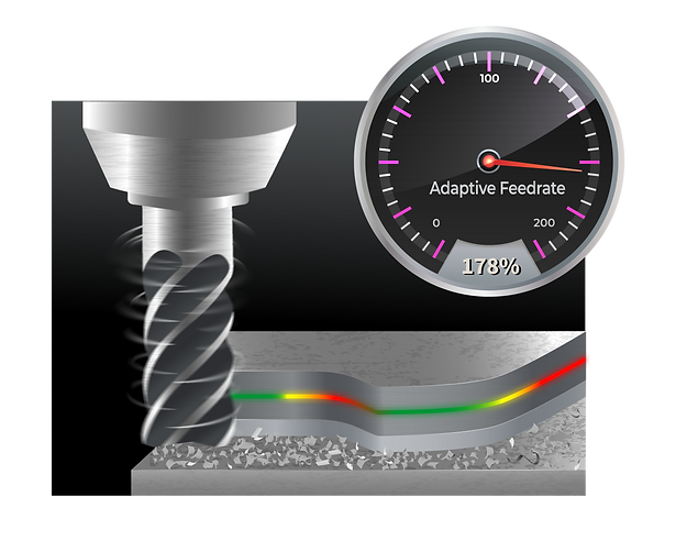 Adaptive Feed rate, adaptive feedrate control