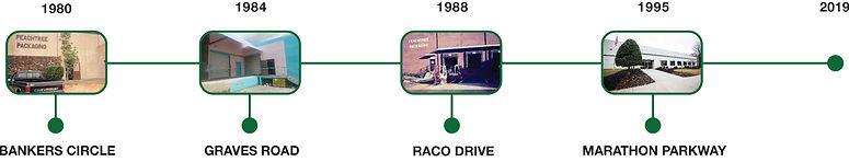 Peach history time line.jpg