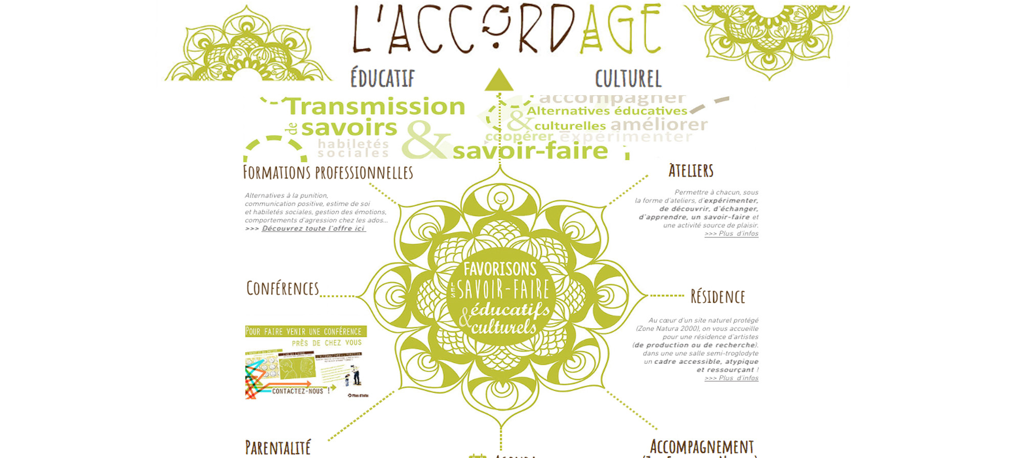 0191c13d433f7 Agenda | L'Accordage - formations/conférences/ateliers/résidence ...