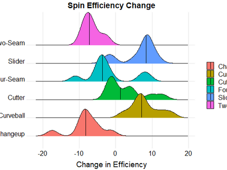 Spin Efficiency - More Than Just a Number (Part 1)