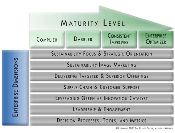 Process Innovation Methodology