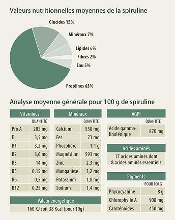 valeurs nutritionnelles spiruline bio bordeaux
