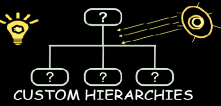 Creating Custom Hierarchies in BW 7.5