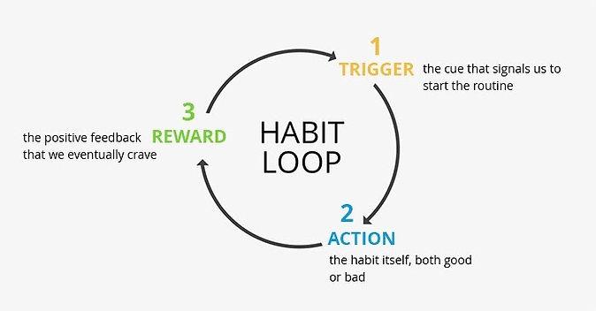 How to disrupt the habit loop