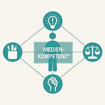 Fachstelle Prävention, Infografik: Digitale Medien im Kindesalter