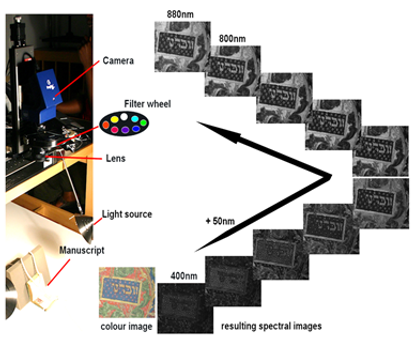 Imaging and Sensing for Archaeology, Art History and Conservation (ISAAC) observing the Oppenheimer Siddur using Portable Remote Imaging System for Multispectral Scanning (PRISMS)