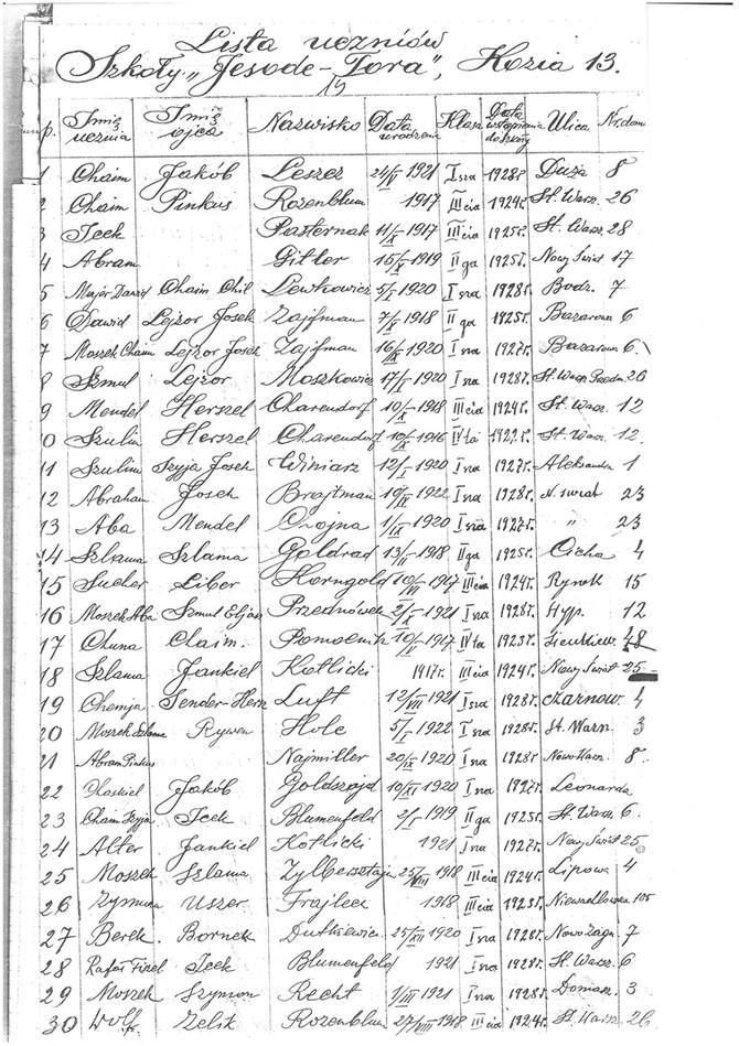 רשימת תלמידים של בית חינוך יסודי התורה משנת 1928