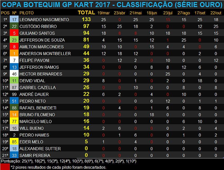 Copa_Botequim_GP_2017_classificação_ouro