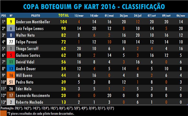 Copa_Botequim_GP_2016_-_Classificação.jp