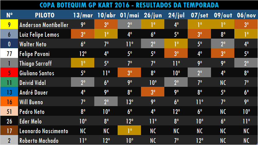 Resultados da temporada 2016.jpg