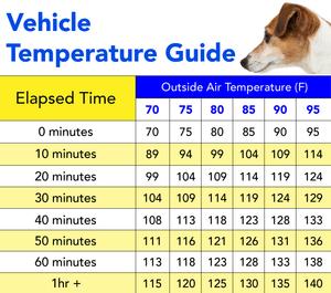 Straight Twist Vehicle Temperature Guide, J. Null Dept. of Geosciences, SFSU