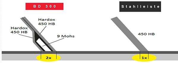Unterschied-Kombi-und-Stahlleiste.png