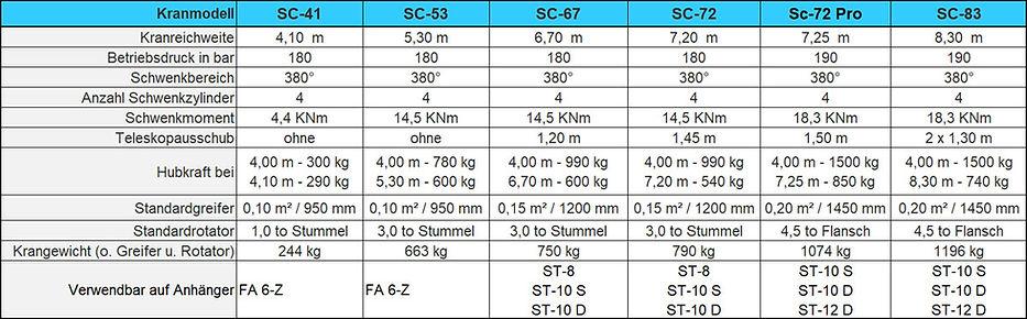Forstkraene-technische-Daten.jpg