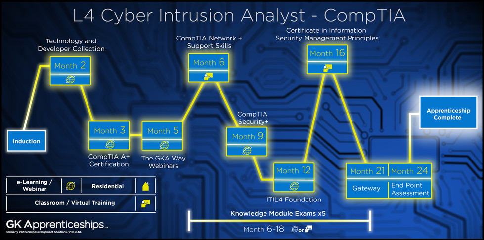 Cyber Intrusion Analyst - CompTIA level