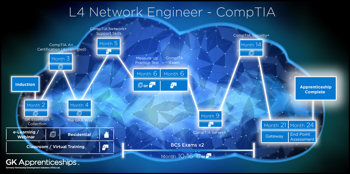 CNI - Network Engineer - CompTIA level 4