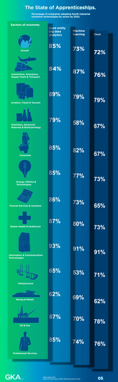 Infographic - Sector onboarding by 2022