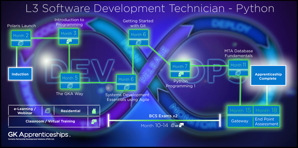 DevOps - Software Development Technician