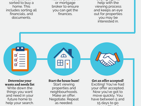 The Homebuyer Journey