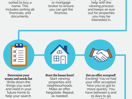 The Homebuyer Journey