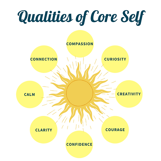 Qualities of Core Self.png