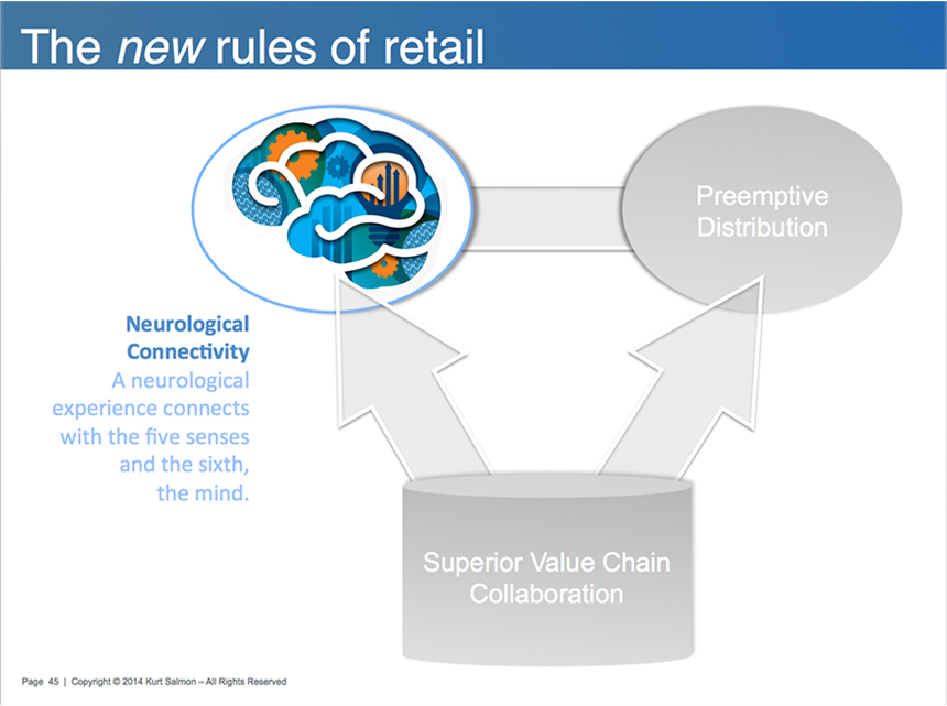 New Rules of Retail