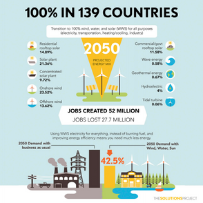 100% Renewable Energy & Job Growth for 139 Nations Detailed In New Stanford Report