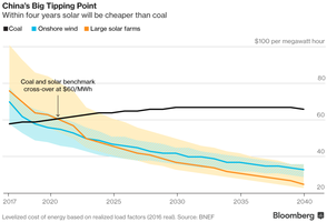 Solar Power Will Kill Coal Faster Than You Think