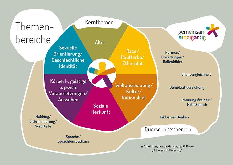 themenbereiche_dimensionen_vielfalt_02.j