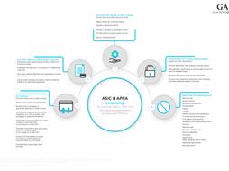 Infographic: ASIC & APRA Licensing