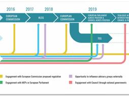 EU Taxonomy Map on Sustainable Finance