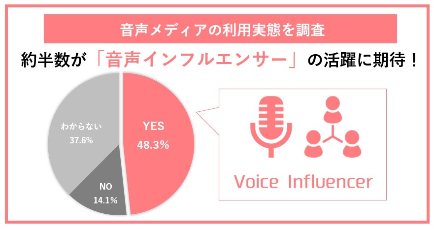約3人に1人が「音声メディアを日常的に利用」と判明!今後使ってみたいメディアに「Clubhouse」、「SPOON」など/約半数が「音声インフルエンサー」の活躍に期待も