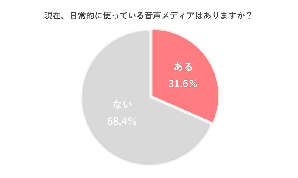 「日常的に使っている音声メディア」について聞いてみると、31.6%が「何かしらの音声メディアを利用している」と回答。約3人に1人の日常に溶け込んでいることがわかりました。