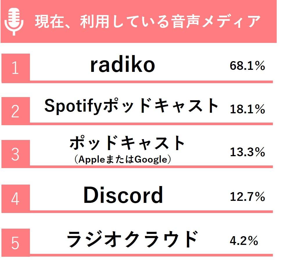 日常的に音声メディアを利用している人に対象を絞り、詳しくメディアを見てみると、最も利用が多かったのは「radiko」(68.1%)という結果に。以降は「Spotifyポッドキャスト」(18.1%)、「ポッドキャスト(AppleまたはGoogle)」(13.3%)、「Discord」(12.7%)、「ラジオクラウド」(4.2%)となりましたが、2位以降はあまり数字的に大きな差は見られませんでした。今後の利用者の広がり次第では、どのメディアもシェア上位を狙える状況にあり、まさに音声メディア戦国時代の様相を呈しています。