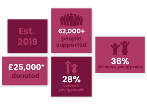 Over 62,000 people supported by gbpFoundation funding