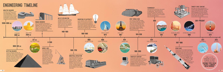 Engineering Timeline
