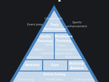 The Fitness Pyramid
