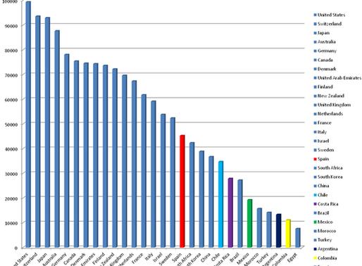 ¿Cuánto gana un ingeniero biomédico en cada país?