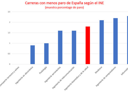 Tasa de paro en España de los Ingenieros Biomédicos: 1,8%