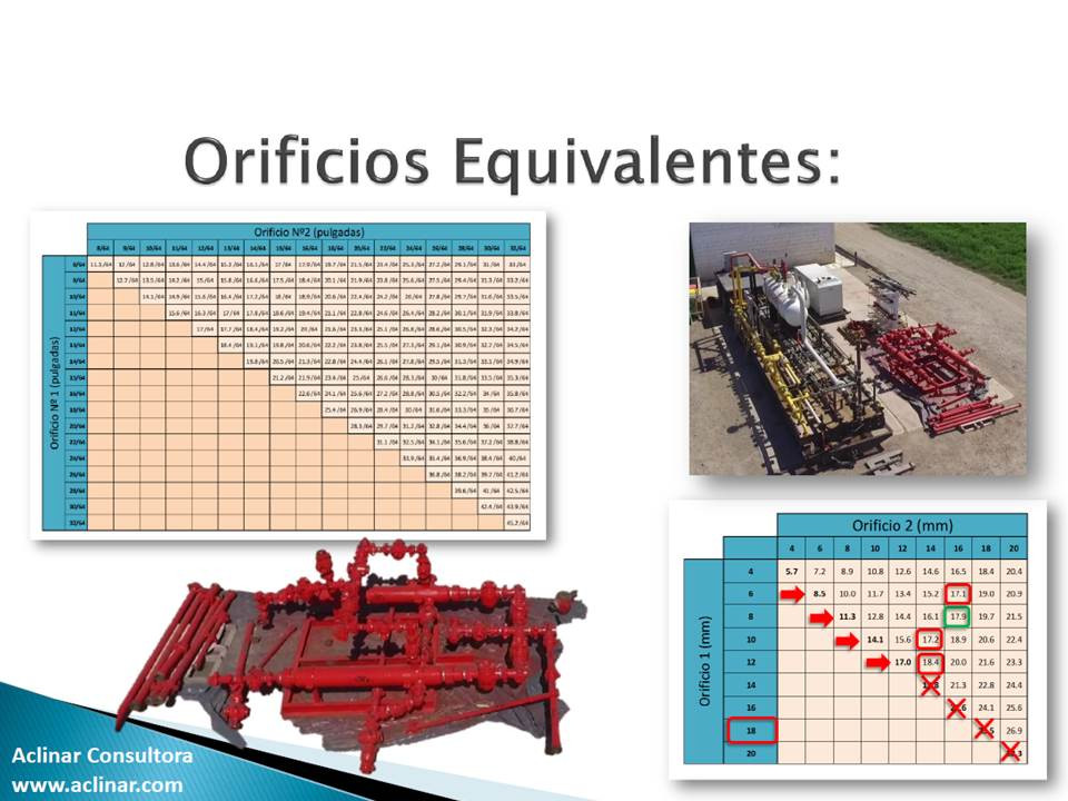 Tabla de orificios equivalentes para well testing