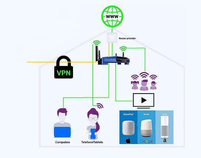 VPN-beveiligd Schema